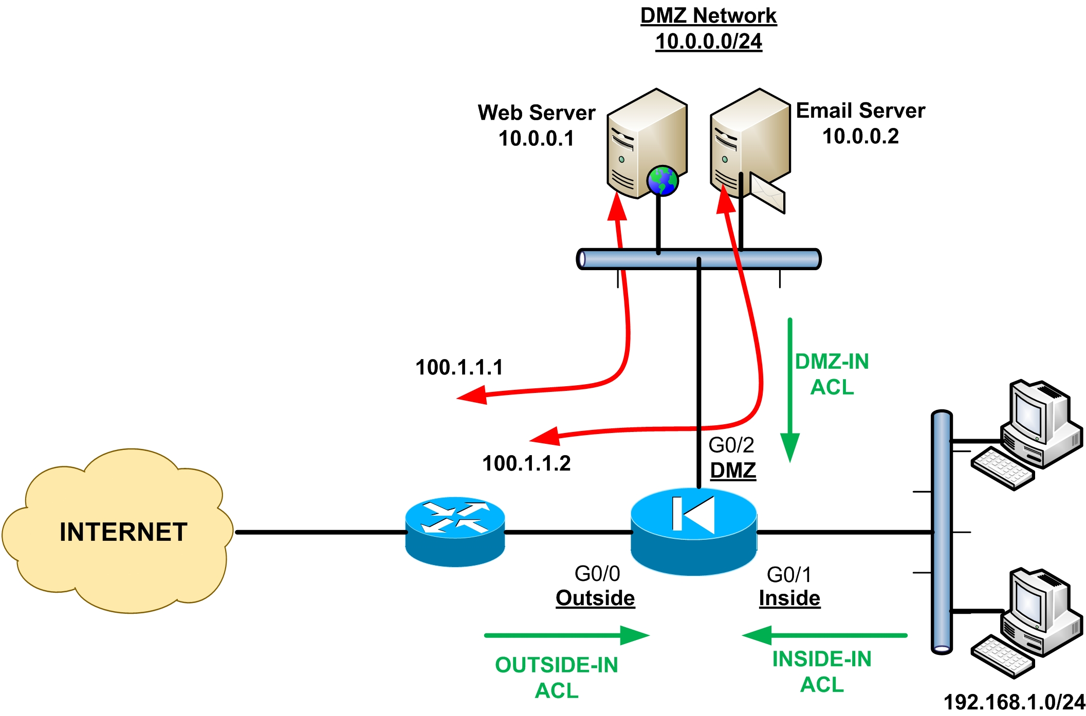 cisco asa firewall configuration guide