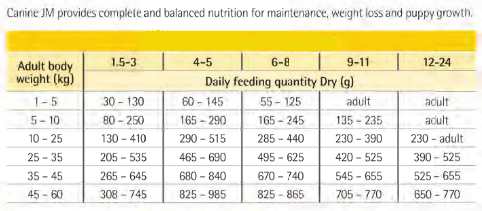 k9 natural freeze dried feeding guide